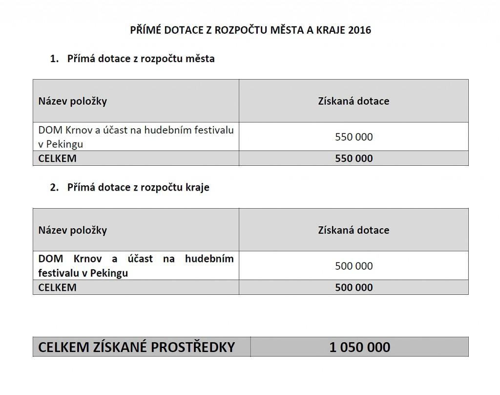 prime-dotace-2016
